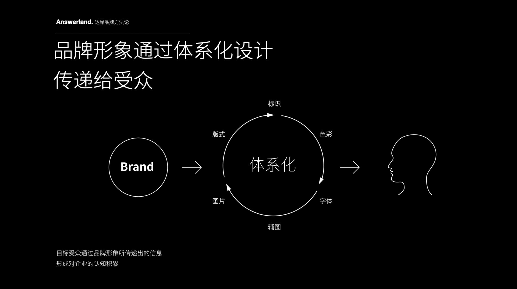 品牌设计方法论2e678f13b6e7c8153aae75cd8e65a66f