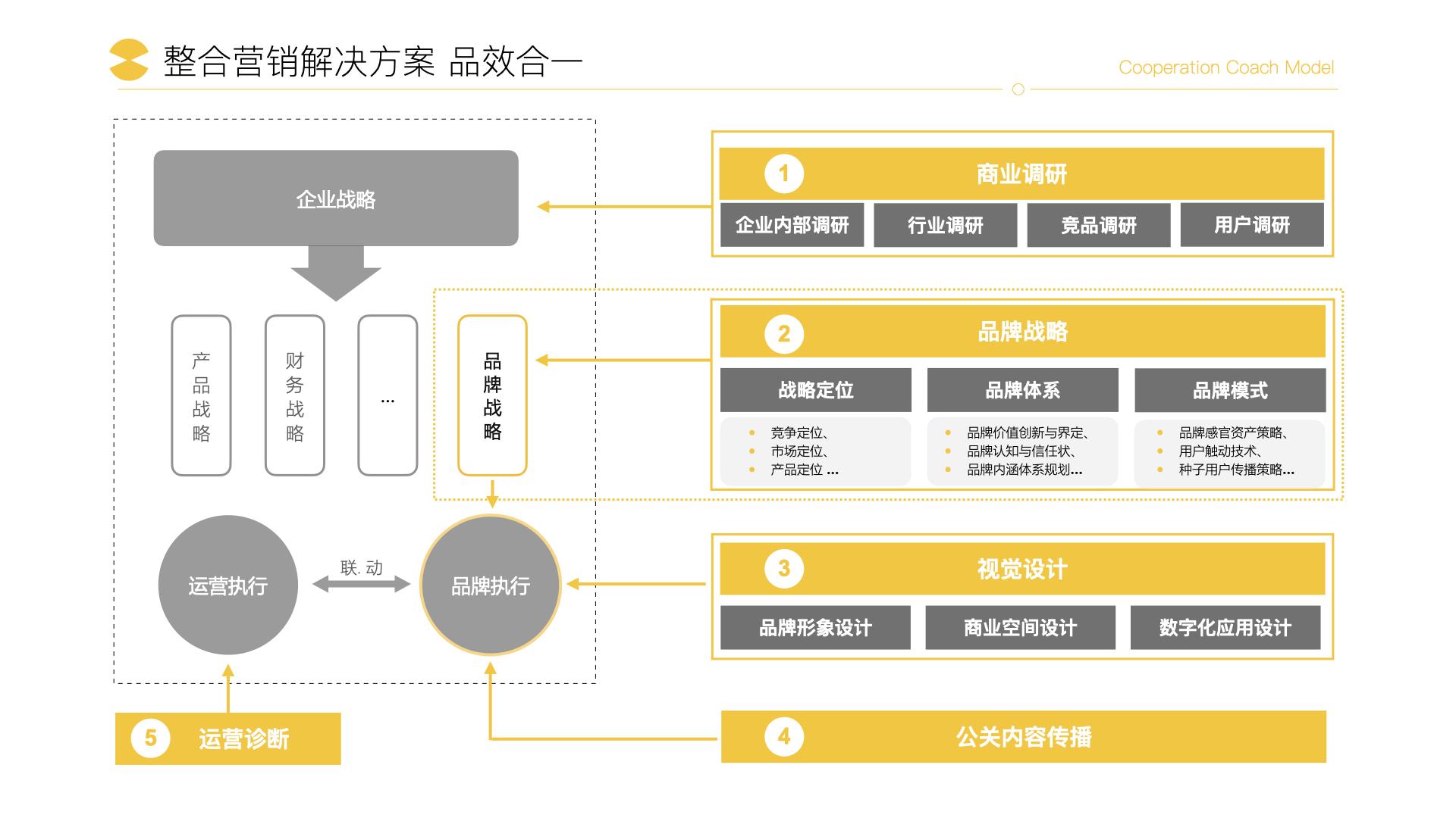 【公司-企业介绍】达岸品牌营销机构20200526.012